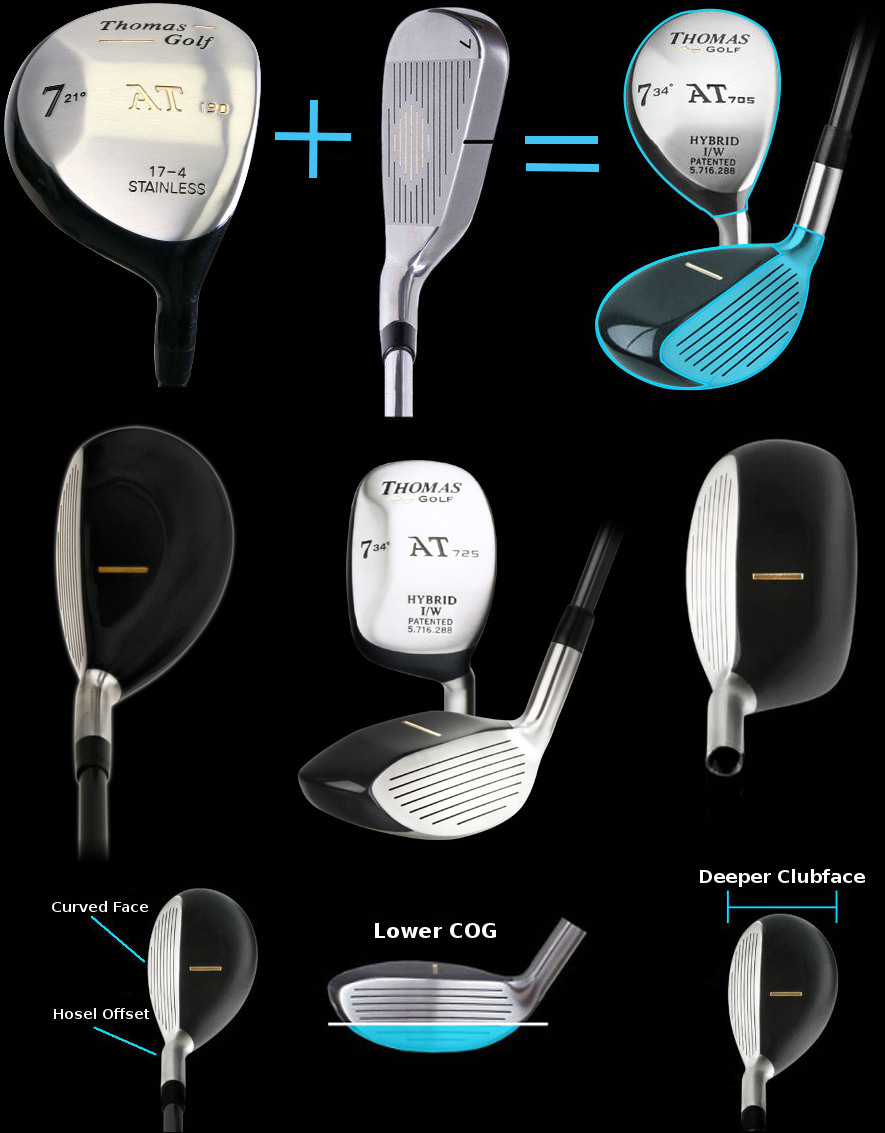 Hybrid Golf Clubs Explained 1