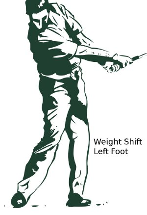 Golf Fallowthrough Weight Shift