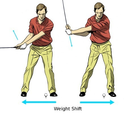 Weight Shift in Golf Swing