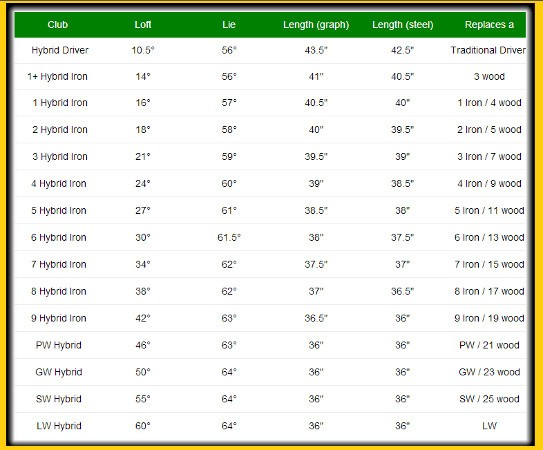 AT 725 Hybrid Golf Clubs Specifications Chart