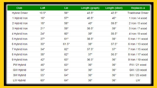 AT 705 Hybrid Golf Clubs Specifications Chart