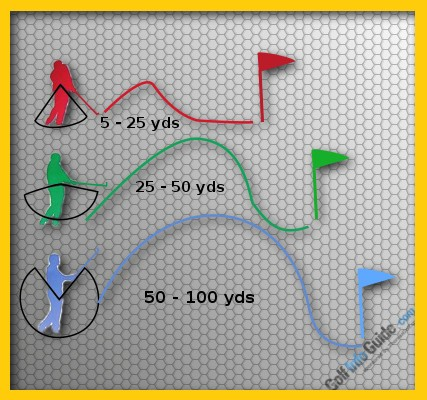 Golf Ultimate Distance Control From 100 Yards And In