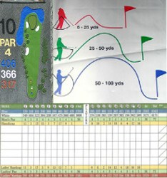Course Rating Golf Term