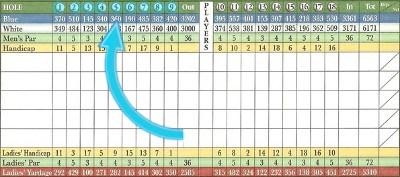 Outward nine Golf Term