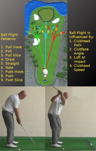 What Is A Golf Pull Slice Shot And How To Fix This Problem Golf Shot. Swing Tip For Senior Golfers