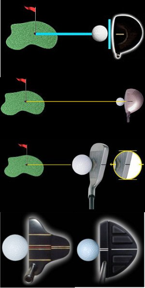 How and Why You Should Use Golf Clubs with Aim and Alignment Marks 1