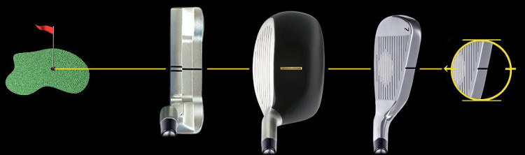 How and Why You Should Use Golf Clubs with Aim and Alignment Marks 2
