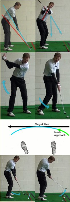 "Answer Will making a ""flat"" swing cure my slice"