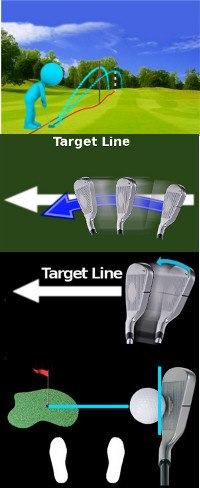 Correct Golf Answer By understanding swing path and club face angle