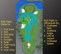Pull Hook, Golf Term