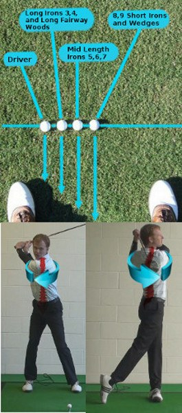 Golf Question: Where Should I Position The Golf Ball Within My Stance With A Fairway Wood?