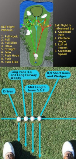 Golf Question How Can Moving The Ball Position Affect My Golf Shot Trajectory