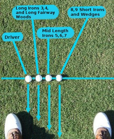 Golf Question Where Should I Place The Ball For Each Golf Club