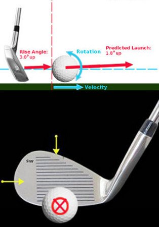 Is It Good to Spin Back Your Wedges?
