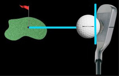 How Can I Improve My Golf Shot Alignment Even On Badly Aligned Tee Boxes