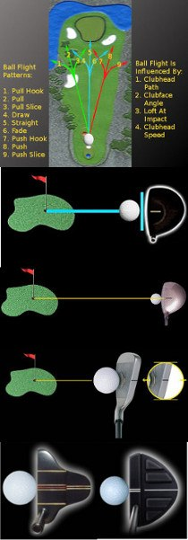 Aim Your Golf Shots Properly and Shoot Lower Scores