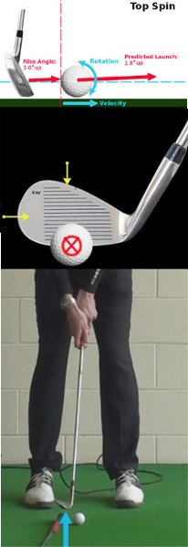 The Basics of Wedge Spin