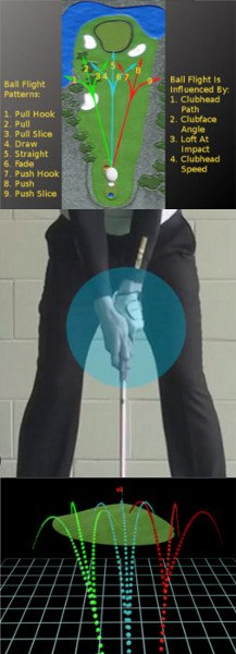 How Hand Placement Affects Ball Flight