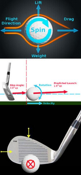 What Makes the Golf Ball Curve?