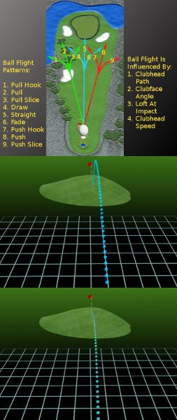 Top Instructional Tips on Golf Ball Flight and Trajectory