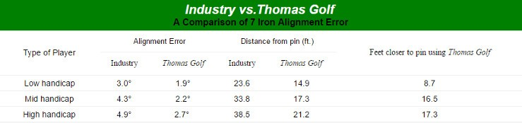 Thomas Golf AT505 Irons Ladies Right Handed