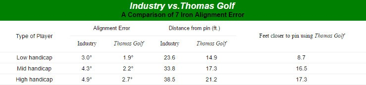 Thomas Golf AT505 Irons Mens Left Handed