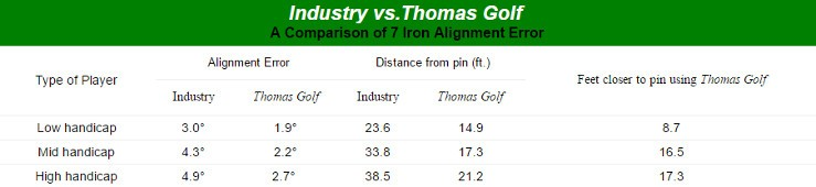 Thomas Golf AT505 Irons Mens Right Handed