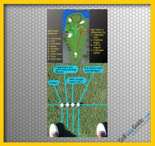 How Can Moving The Ball Position Affect My Golf Shot Trajectory?