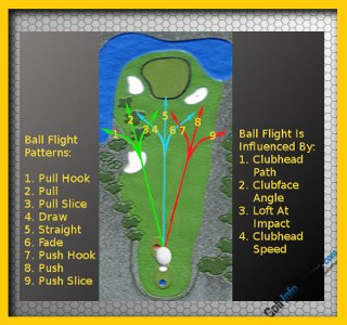 Learn from Your Ball Flight – Trajectory, Golf Tip