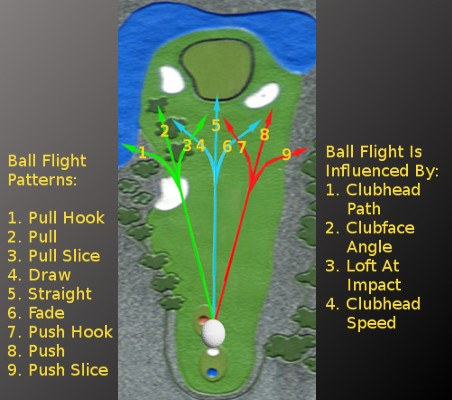 Curve Your Shots to Hit Straight Fairways?