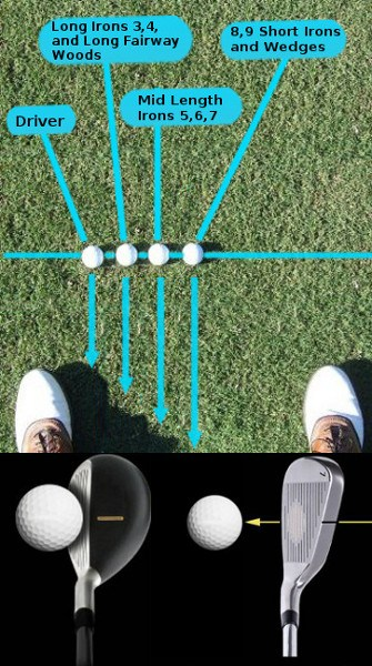 Ball Position with Hybrid Clubs, and Irons Part 4