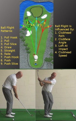 Solving the Puzzle of Pulled Golf Shots Part 1