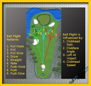 5 Full Swing Golf Questions and Answers