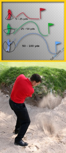 Improve Your Golf Bunker Play – Hit the Right Distance Every Time