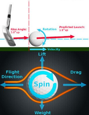 An Honest Golf Ball Evaluation
