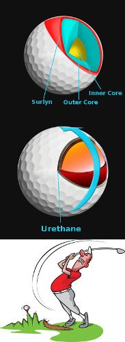 Thoughts on Using the Same Golf Ball Model
