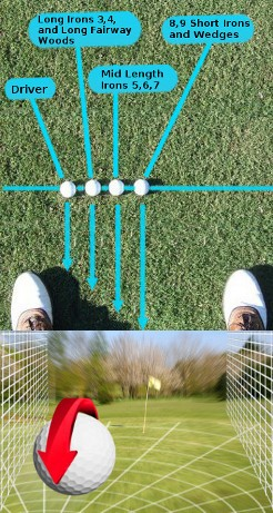 Learning How the Golf Ball Position Impacts Ball Flight